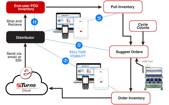 flow chart of how eTurns gives real-time visibility to distributors of inventory orders that go through the cloud app