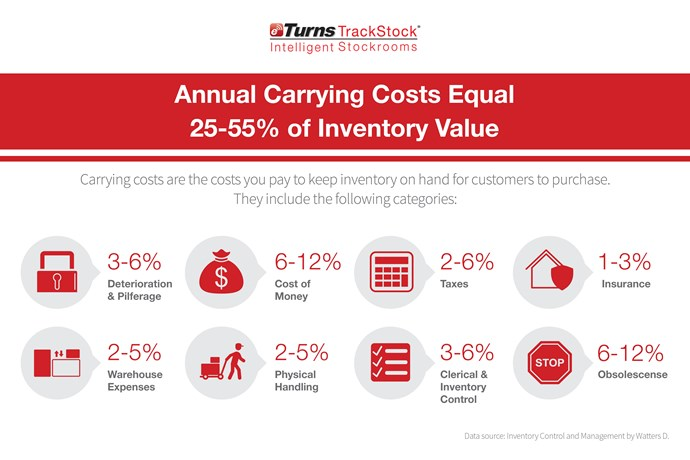 Guide to Inventory Carrying Costs: How to Shrink the Cost of Inventory in Your Business