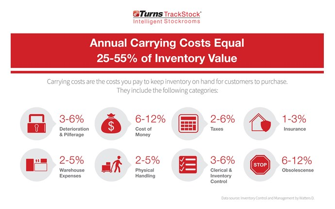 Infographic of 8 icons that show the 8 different costs categories associated with inventory carrying costs