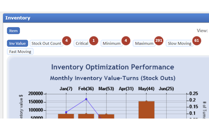 Red alert circle on the eTurns TrackStock Dashboard alert users to inventory management issues.