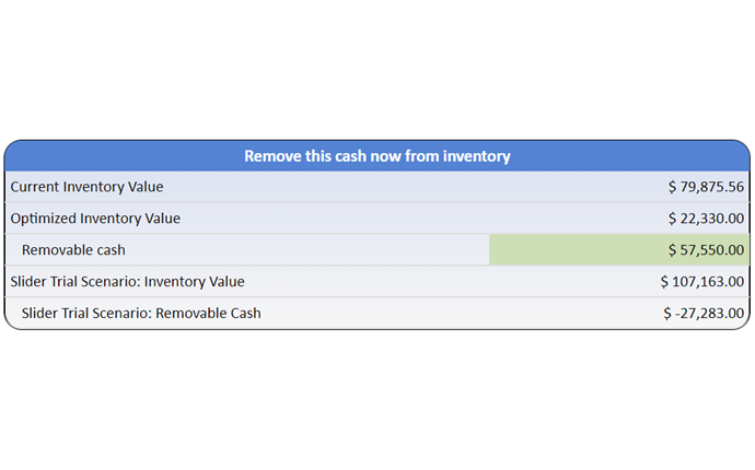 Table with listing of how much cash can be removed from inventory if optimized