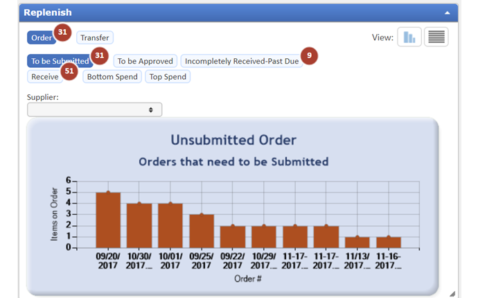 Get a comprehensive status of orders in one simple picture